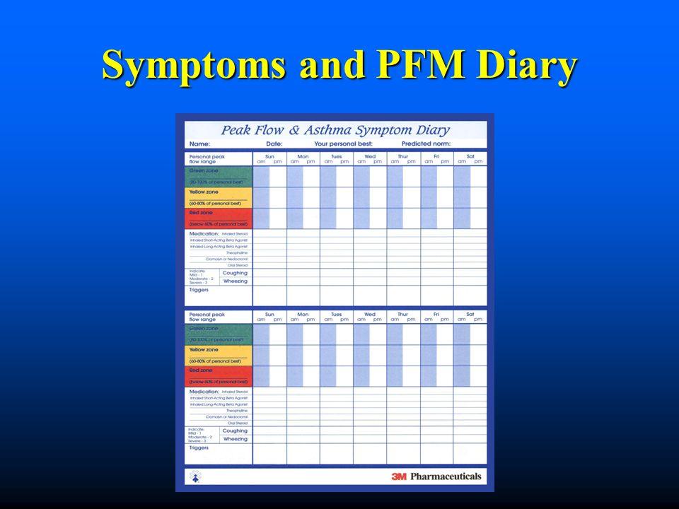 Symptoms and PFM Diary