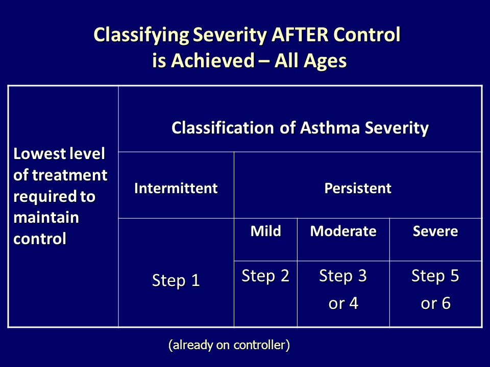 Classifying Severity AFTER Control is Achieved – All Ages Lowest level of treatment required to maintain control Classification of Asthma Severity Int