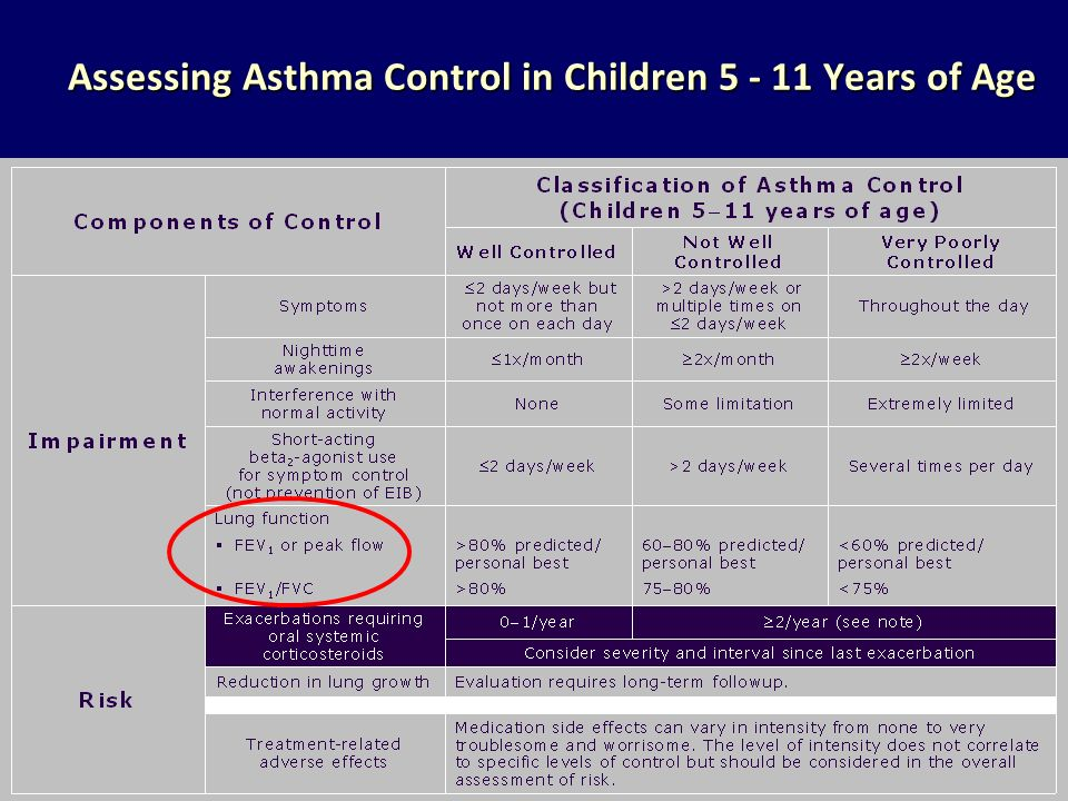 Assessing Asthma Control in Children 5 - 11 Years of Age Assessing Asthma Control in Children 5 - 11 Years of Age