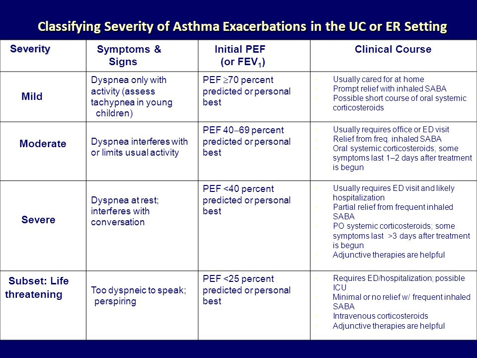 Classifying Severity of Asthma Exacerbations in the UC or ER Setting Severity Severity Symptoms & Signs Initial PEF (or FEV 1 ) Clinical Course Mild D