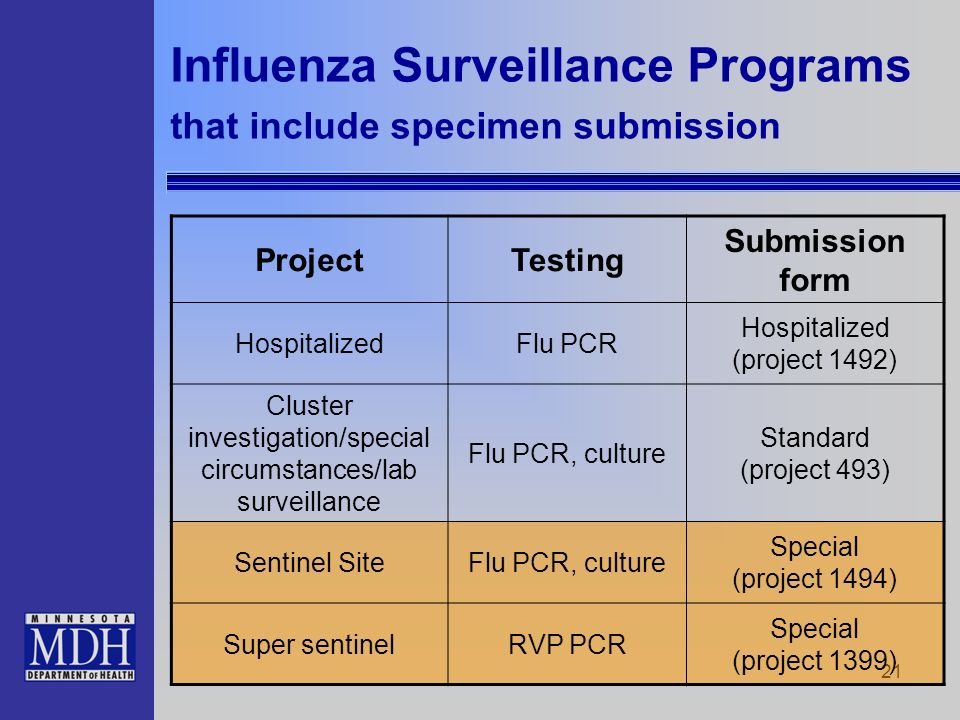 21 Influenza Surveillance Programs that include specimen submission ProjectTesting Submission form HospitalizedFlu PCR Hospitalized (project 1492) Clu