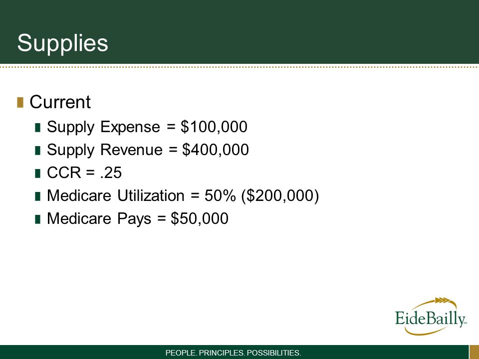 PEOPLE. PRINCIPLES. POSSIBILITIES. Supplies Current Supply Expense = $100,000 Supply Revenue = $400,000 CCR =.25 Medicare Utilization = 50% ($200,000)
