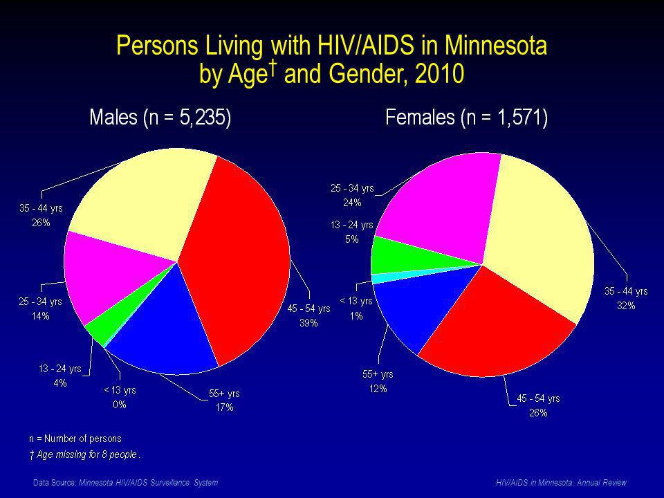Data Source: Minnesota HIV/AIDS Surveillance System HIV/AIDS in Minnesota: Annual Review Persons Living with HIV/AIDS in Minnesota by Age and Gender, 2010