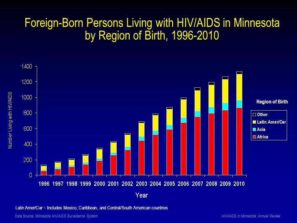 Data Source: Minnesota HIV/AIDS Surveillance System HIV/AIDS in Minnesota: Annual Review Foreign-Born Persons Living with HIV/AIDS in Minnesota by Region of Birth, 1996-2010 Region of Birth Latin Amer/Car – Includes Mexico, Caribbean, and Central/South American countries