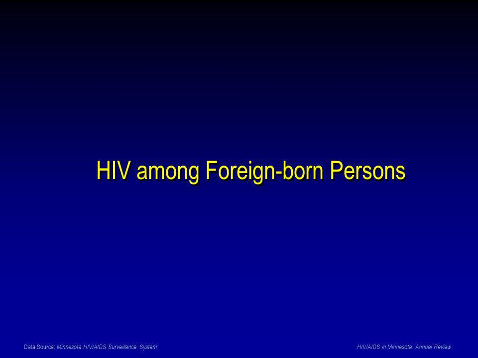 Data Source: Minnesota HIV/AIDS Surveillance System HIV/AIDS in Minnesota: Annual Review HIV among Foreign-born Persons
