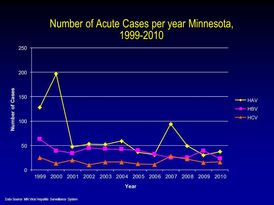 Number of Acute Cases per year Minnesota, 1999-2010 Data Source: MN Viral Hepatitis Surveillance System