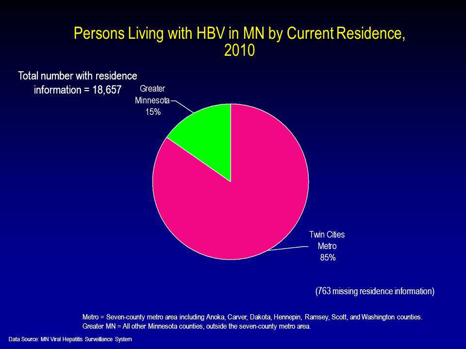 Persons Living with HBV in MN by Current Residence, 2010 Metro = Seven-county metro area including Anoka, Carver, Dakota, Hennepin, Ramsey, Scott, and Washington counties.