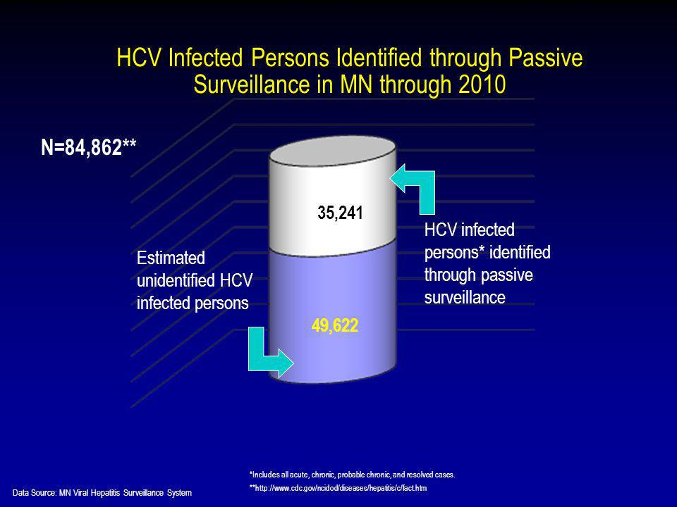 HCV Infected Persons Identified through Passive Surveillance in MN through 2010 **http://www.cdc.gov/ncidod/diseases/hepatitis/c/fact.htm *Includes all acute, chronic, probable chronic, and resolved cases.