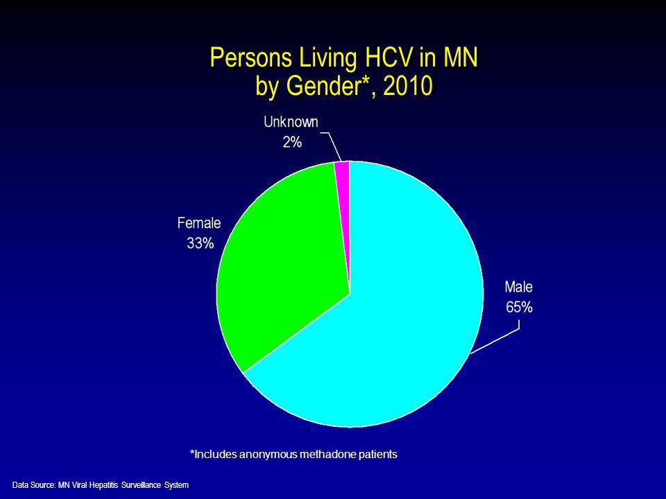 *Includes anonymous methadone patients Persons Living HCV in MN by Gender*, 2010 Data Source: MN Viral Hepatitis Surveillance System