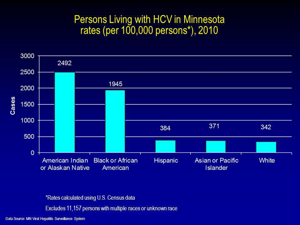 Persons Living with HCV in Minnesota rates (per 100,000 persons*), 2010 *Rates calculated using U.S.
