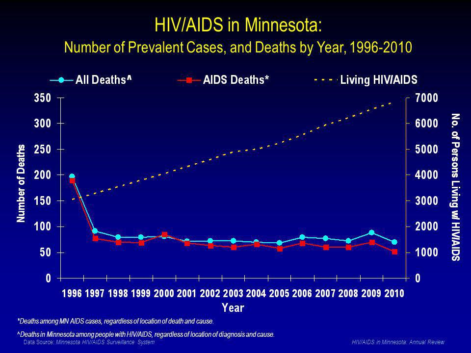 Data Source: Minnesota HIV/AIDS Surveillance System HIV/AIDS in Minnesota: Annual Review HIV/AIDS in Minnesota: Number of Prevalent Cases, and Deaths by Year, 1996-2010 *Deaths among MN AIDS cases, regardless of location of death and cause.