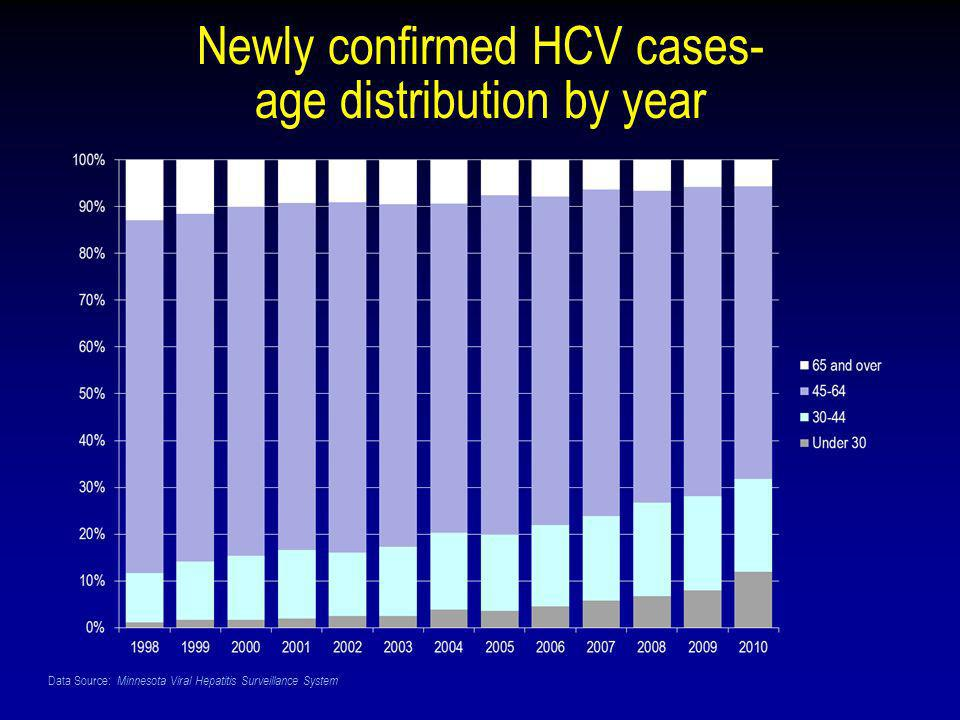 Data Source: Minnesota Viral Hepatitis Surveillance System Newly confirmed HCV cases- age distribution by year