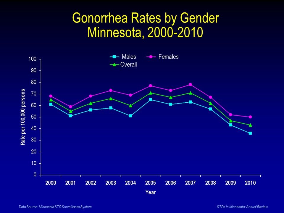 Gonorrhea Rates by Gender Minnesota, 2000-2010