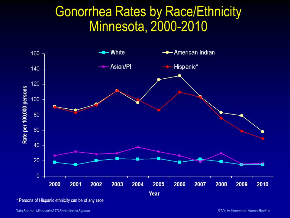 Gonorrhea Rates by Race/Ethnicity Minnesota, 2000-2010