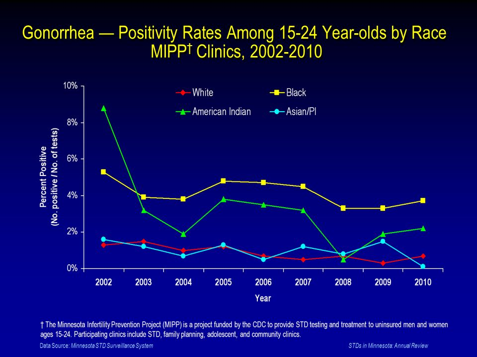 Gonorrhea Positivity Rates Among 15-24 Year-olds by Race MIPP Clinics, 2002-2010