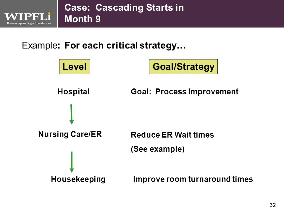 31 Case: Cascading Cascading is the process of creating scorecards (linked to the hospital scorecard) at lower levels of the organization. Cascading s