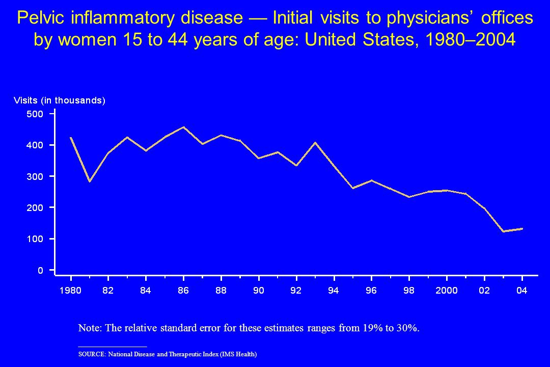 Pelvic inflammatory disease Initial visits to physicians offices by women 15 to 44 years of age: United States, 1980–2004 Note: The relative standard