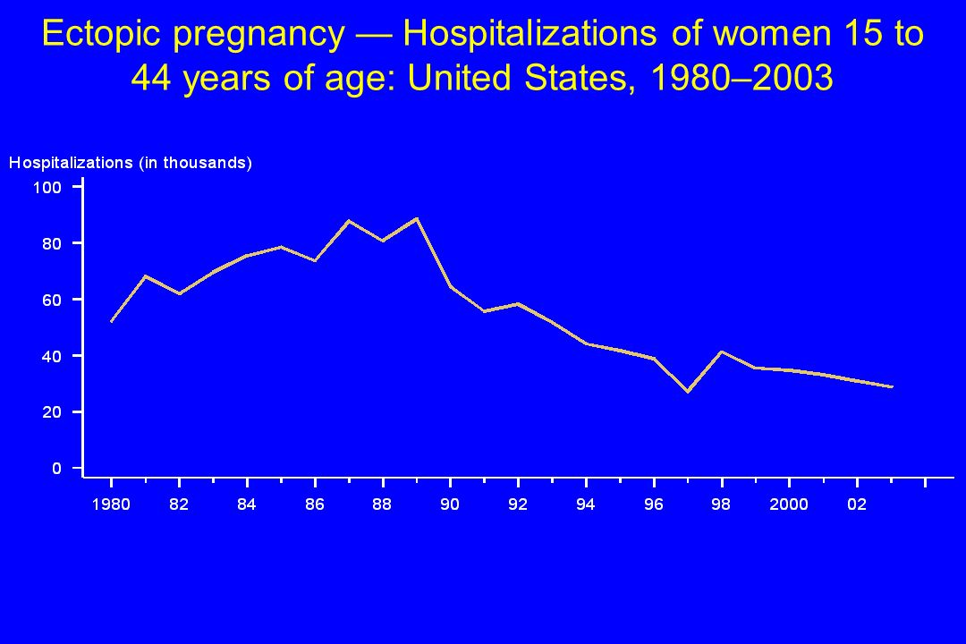 Ectopic pregnancy Hospitalizations of women 15 to 44 years of age: United States, 1980–2003