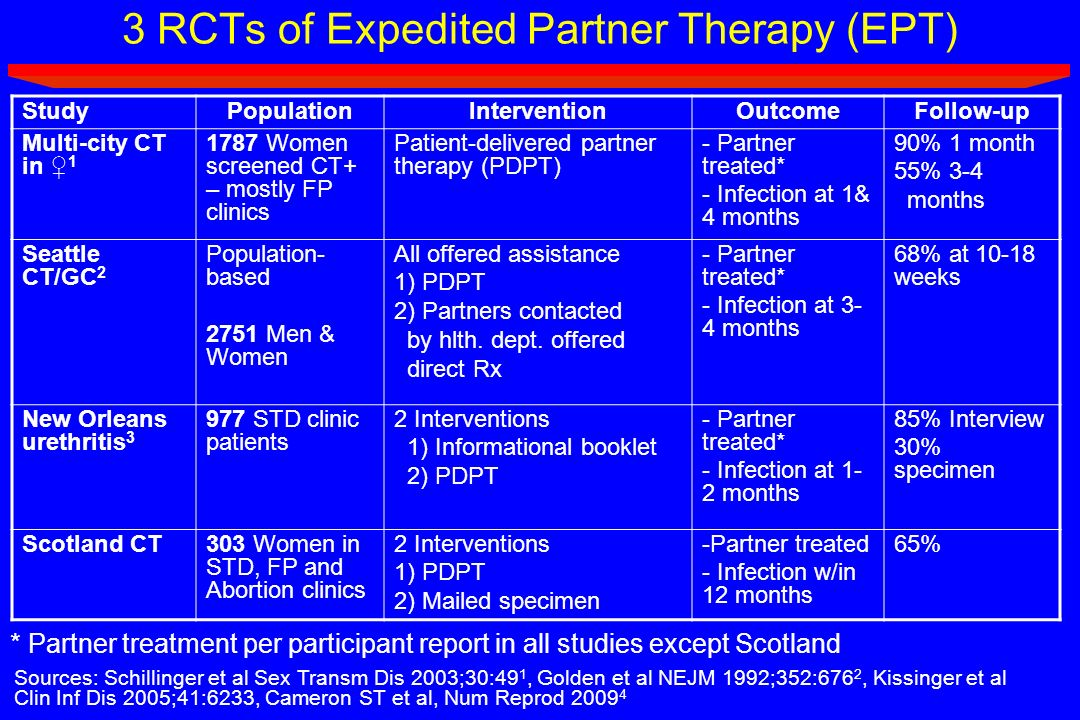 3 RCTs of Expedited Partner Therapy (EPT) Sources: Schillinger et al Sex Transm Dis 2003;30:49 1, Golden et al NEJM 1992;352:676 2, Kissinger et al Cl