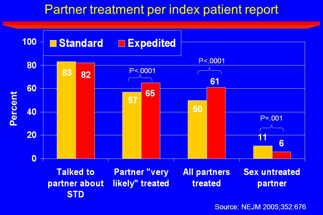 Partner treatment per index patient report Percent P<.0001 P=.001 Source: NEJM 2005;352:676