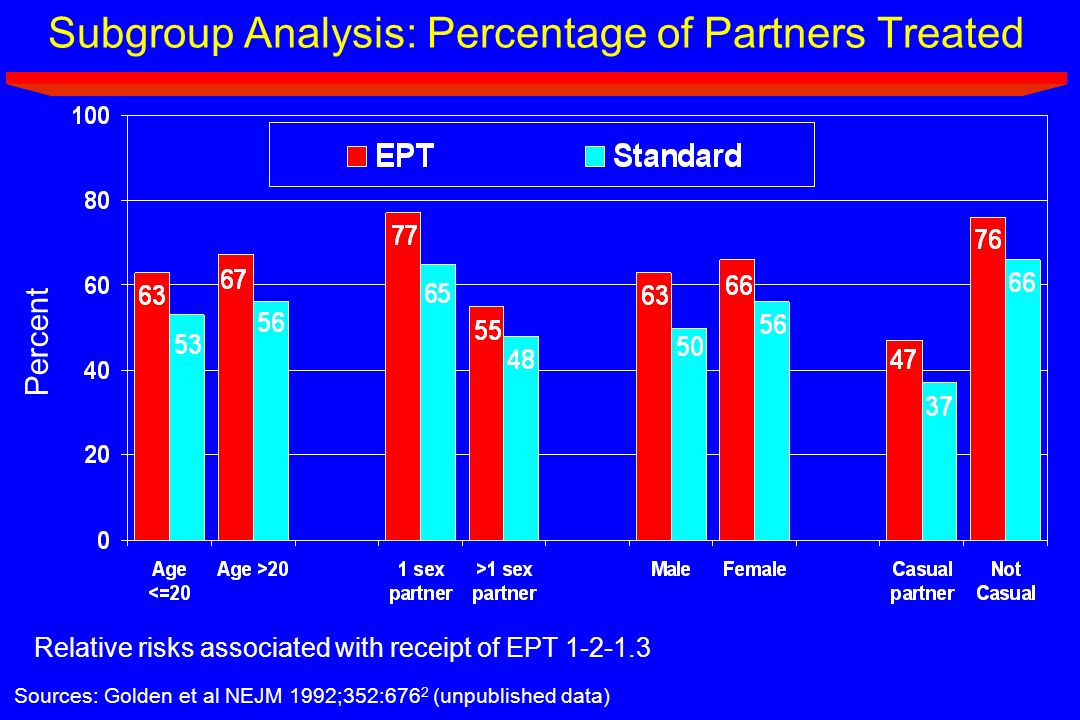 Subgroup Analysis: Percentage of Partners Treated Sources: Golden et al NEJM 1992;352:676 2 (unpublished data) Relative risks associated with receipt