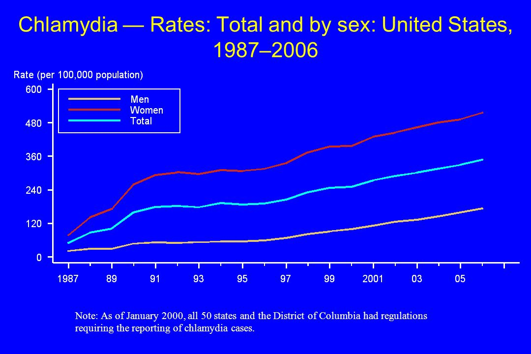 Chlamydia Rates: Total and by sex: United States, 1987–2006 Note: As of January 2000, all 50 states and the District of Columbia had regulations requi