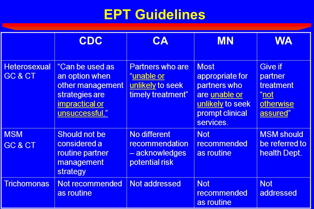 EPT Guidelines CDCCAMNWA Heterosexual GC & CT Can be used as an option when other management strategies are impractical or unsuccessful. Partners who