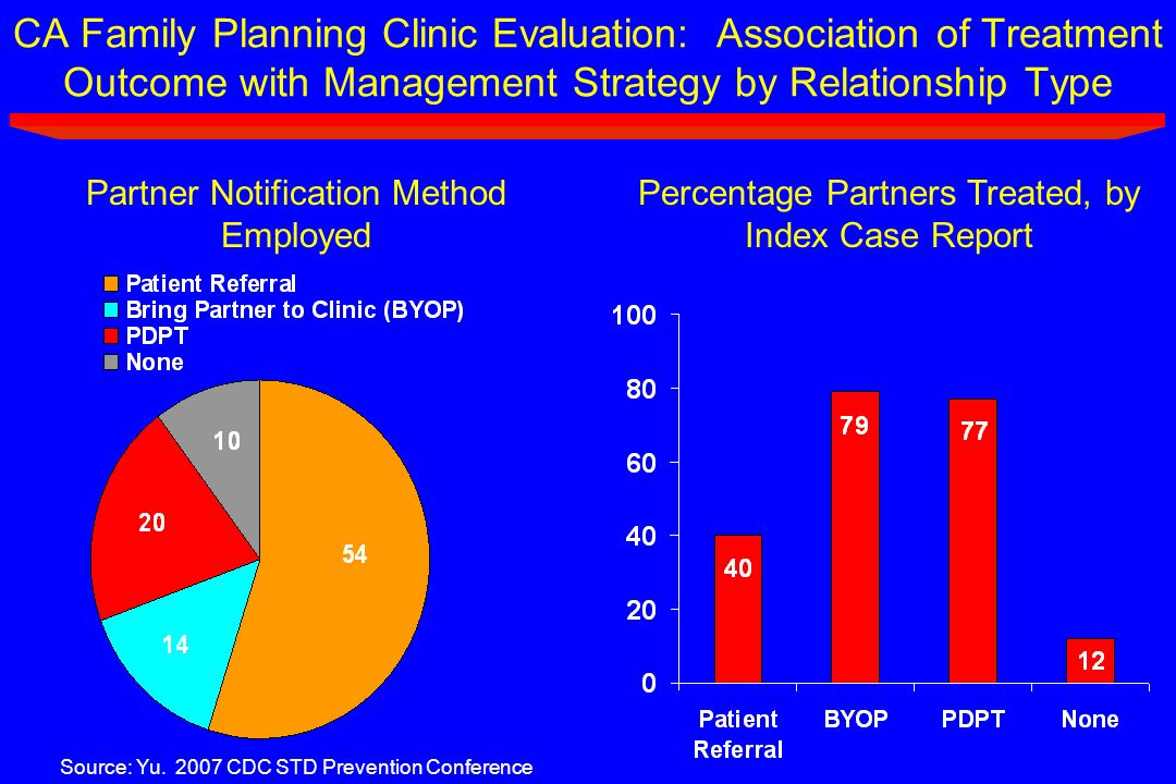 CA Family Planning Clinic Evaluation: Association of Treatment Outcome with Management Strategy by Relationship Type Partner Notification Method Emplo
