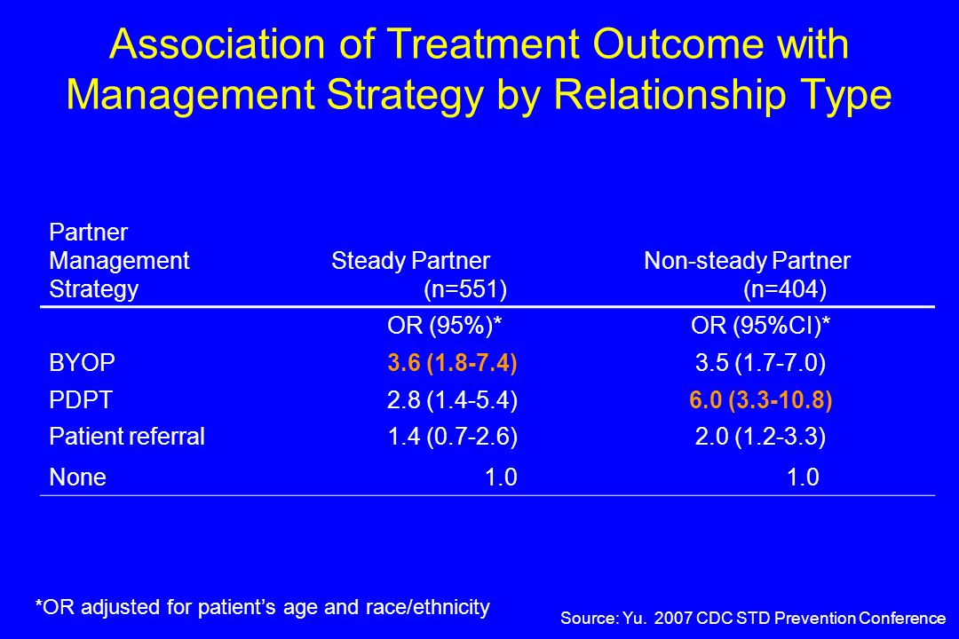 Association of Treatment Outcome with Management Strategy by Relationship Type Partner Management Strategy Steady Partner (n=551) Non-steady Partner (