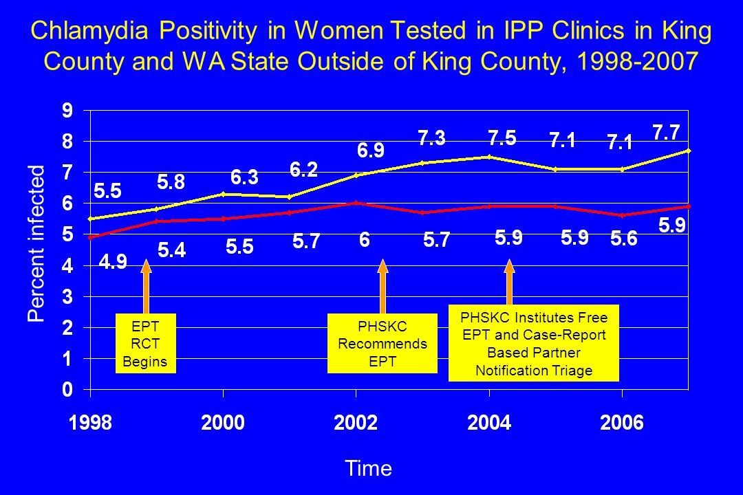 Chlamydia Positivity in Women Tested in IPP Clinics in King County and WA State Outside of King County, 1998-2007 Time Percent infected EPT RCT Begins