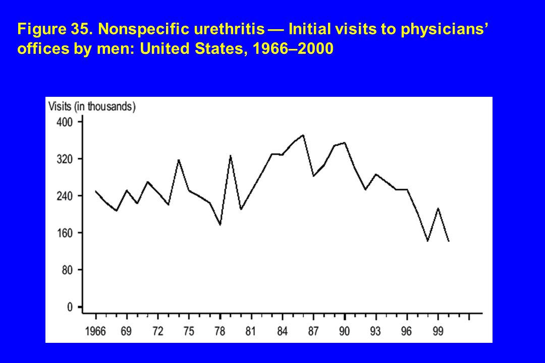 Figure 35. Nonspecific urethritis Initial visits to physicians offices by men: United States, 1966–2000