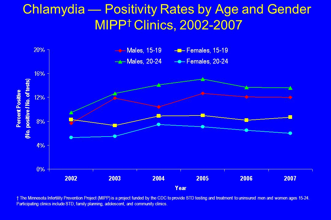 Chlamydia Positivity Rates by Age and Gender MIPP Clinics, 2002-2007 The Minnesota Infertility Prevention Project (MIPP) is a project funded by the CD
