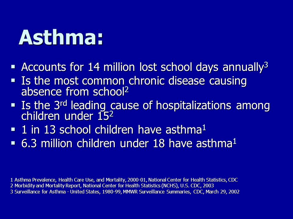 Asthma: Accounts for 14 million lost school days annually 3 Accounts for 14 million lost school days annually 3 Is the most common chronic disease cau