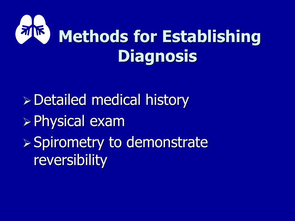 Methods for Establishing Diagnosis Methods for Establishing Diagnosis Detailed medical history Detailed medical history Physical exam Physical exam Sp