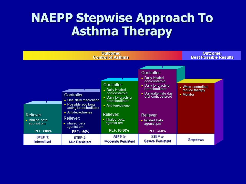 NAEPP Stepwise Approach To Asthma Therapy Reliever: Inhaled beta agonist prn Inhaled beta agonist prn Reliever: Inhaled beta agonist prn Reliever: Inh