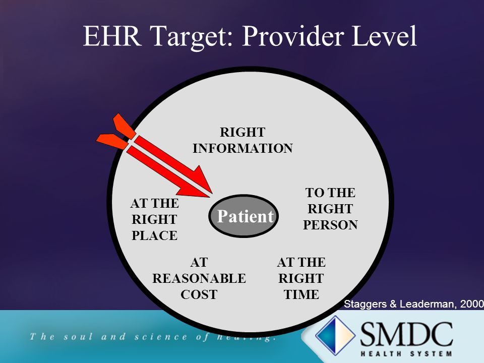 EHR Target: Provider Level Patient RIGHT INFORMATION AT THE RIGHT PLACE TO THE RIGHT PERSON AT THE RIGHT TIME AT REASONABLE COST Staggers & Leaderman, 2000