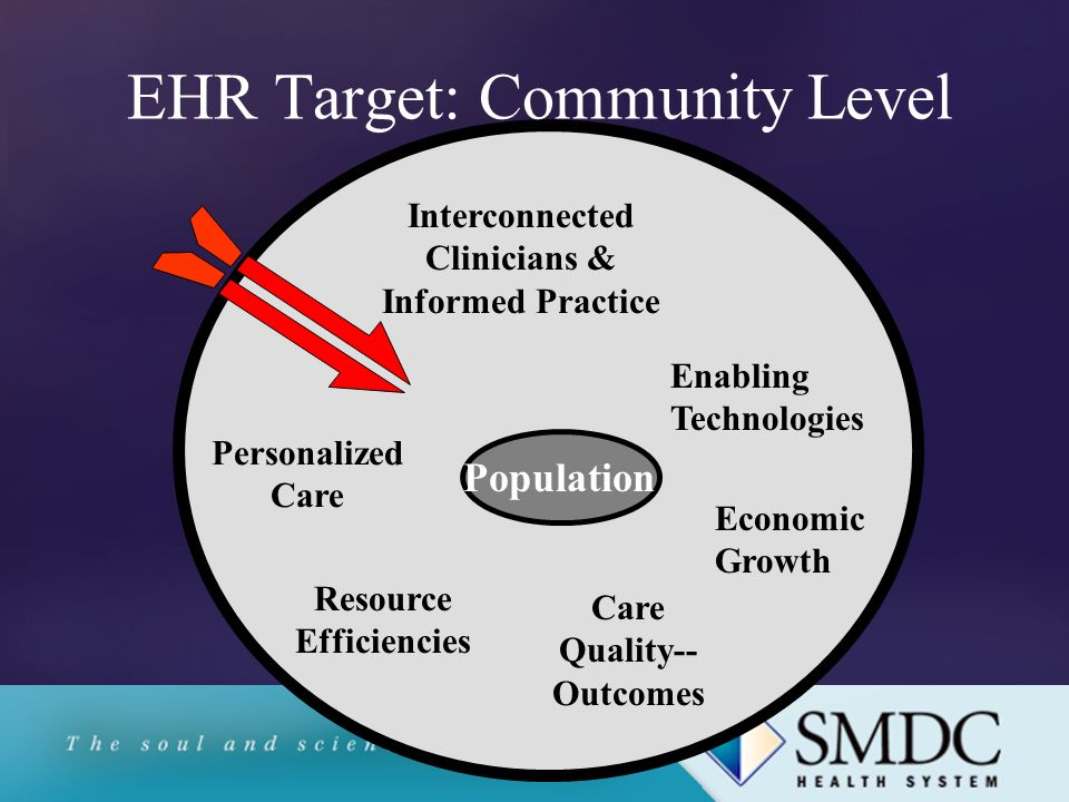 EHR Opportunities Technology & Standards Maturity Health Information Technology Financing Organizational (Cultural) Readiness Individual Adoption of Innovation Data Security & Availability