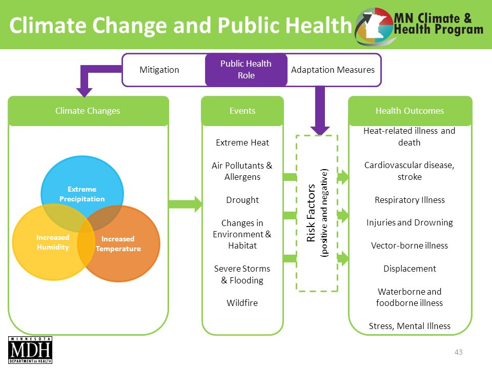 Climate Change and Public Health 43 Extreme Precipitation Increased Temperature Increased Humidity Extreme Heat Air Pollutants & Allergens Drought Changes in Environment & Habitat Severe Storms & Flooding Wildfire Heat-related illness and death Cardiovascular disease, stroke Respiratory Illness Injuries and Drowning Vector-borne illness Displacement Waterborne and foodborne illness Stress, Mental Illness Adaptation Measures Climate ChangesEventsHealth Outcomes Mitigation Public Health Role Risk Factors (positive and negative)