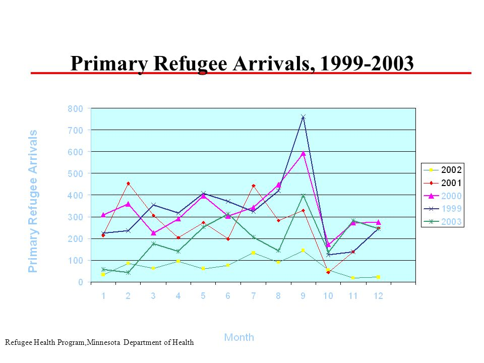 Refugee Health Program,Minnesota Department of Health Primary Refugee Arrivals, 1999-2003