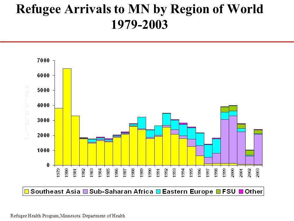 Refugee Health Program,Minnesota Department of Health Primary Refugees Arrival & Screened Refugees in Minnesota (1995-2003)