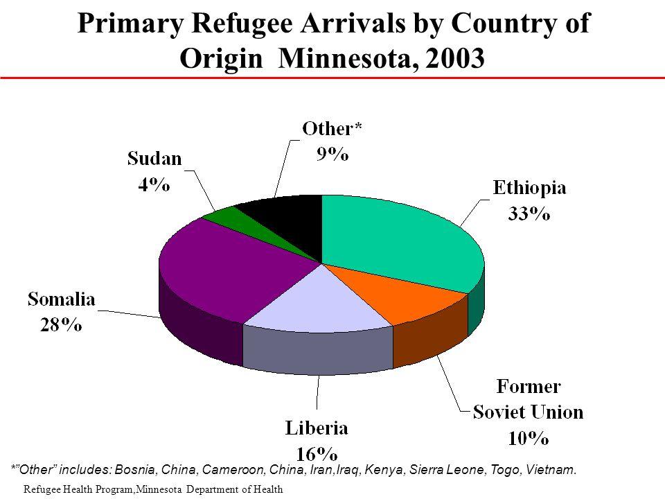 Ethnicity pie chart *Other includes: Bosnia, China, Cameroon, China, Iran,Iraq, Kenya, Sierra Leone, Togo, Vietnam.Zaire, N =4012 Refugee Health Progr