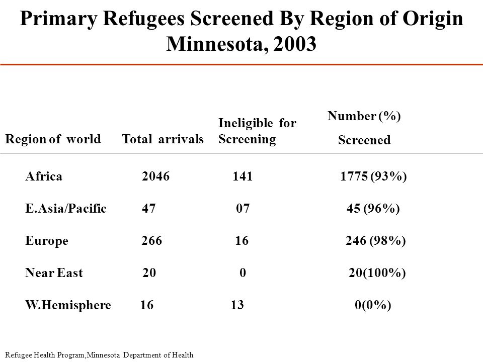 Primary Refugees Screened By Region of Origin Minnesota, 2003 Region of worldTotal arrivals Ineligible for Screening Number (%) Screened Africa 2046 141 1775 (93%) E.Asia/Pacific 47 07 45 (96%) Europe 266 16 246 (98%) Near East 20 0 20(100%) W.Hemisphere 16 13 0(0%) Refugee Health Program,Minnesota Department of Health