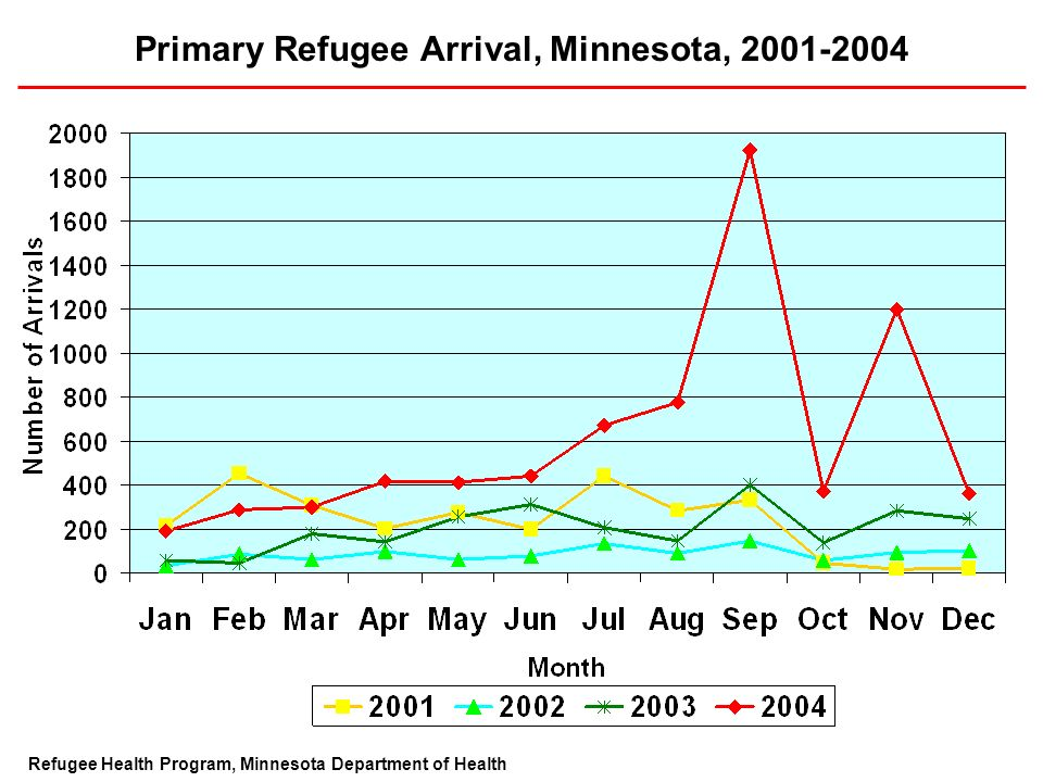Primary Refugee Arrival, Minnesota, Refugee Health Program, Minnesota Department of Health