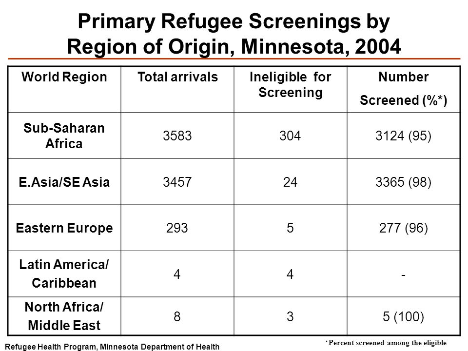 Primary Refugee Screenings by Region of Origin, Minnesota, 2004 World RegionTotal arrivalsIneligible for Screening Number Screened (%*) Sub-Saharan Africa (95) E.Asia/SE Asia (98) Eastern Europe (96) Latin America/ Caribbean 44- North Africa/ Middle East 835 (100) Refugee Health Program, Minnesota Department of Health *Percent screened among the eligible