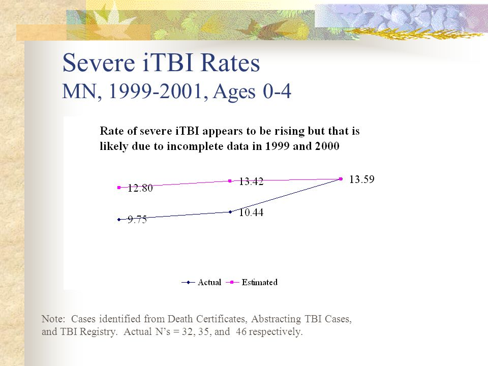 Severe iTBI Rates MN, 1999-2001, Ages 0-4 Note: Cases identified from Death Certificates, Abstracting TBI Cases, and TBI Registry. Actual Ns = 32, 35,