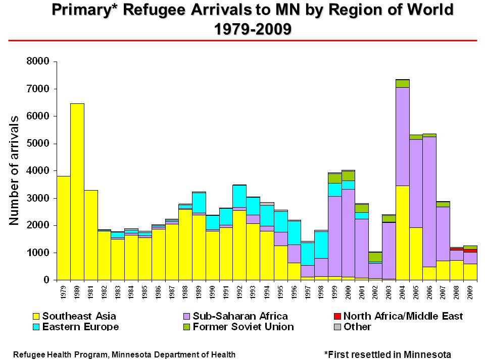 Primary* Refugee Arrivals MN by Region of World 1979-2009 Primary* Refugee Arrivals to MN by Region of World 1979-2009 Refugee Health Program, Minnesota Department of Health *First resettled in Minnesota