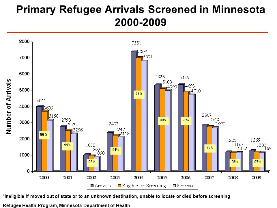 Refugee Health Program, Minnesota Department of Health Primary Refugee Arrivals Screened in Minnesota 2000-2009 *Ineligible if moved out of state or to an unknown destination, unable to locate or died before screening