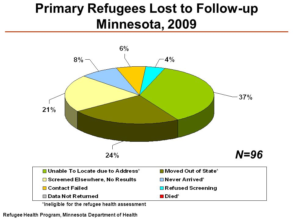Primary Refugees Lost to Follow-up Minnesota, 2009 Refugee Health Program, Minnesota Department of Health N=96 *Ineligible for the refugee health assessment