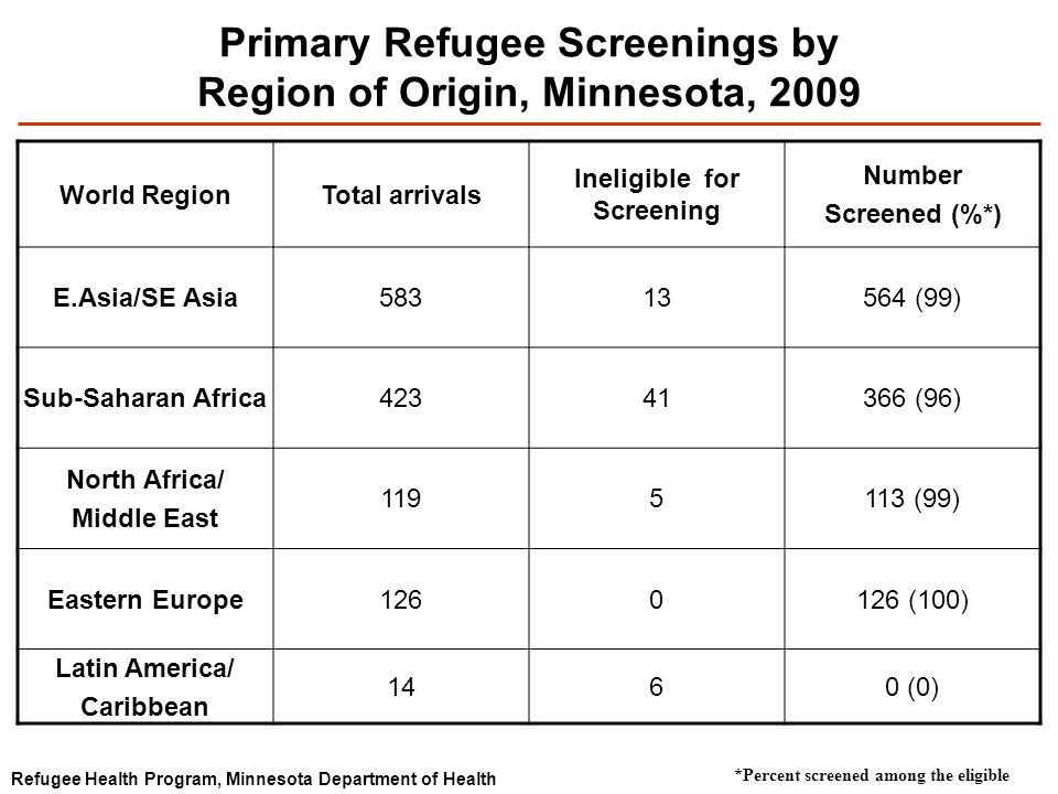 Primary Refugee Screenings by Region of Origin, Minnesota, 2009 World RegionTotal arrivals Ineligible for Screening Number Screened (%*) E.Asia/SE Asia58313564 (99) Sub-Saharan Africa42341366 (96) North Africa/ Middle East 1195113 (99) Eastern Europe1260126 (100) Latin America/ Caribbean 1460 (0) Refugee Health Program, Minnesota Department of Health *Percent screened among the eligible