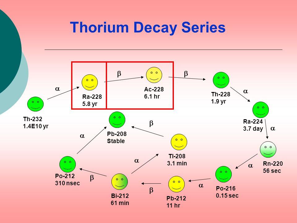 Thorium Decay Series Ra-228 5.8 yr Ac-228 6.1 hr Th-228 1.9 yr Ra-224 3.7 day Rn-220 56 sec Po-216 0.15 sec Pb-212 11 hr Bi-212 61 min Po-212 310 nsec